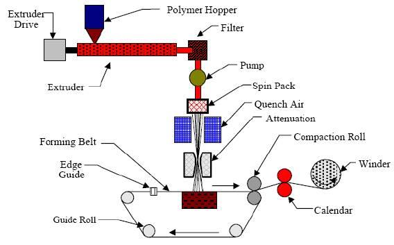 نمودار شماتیک (طرحواره) تولید اسپان باند